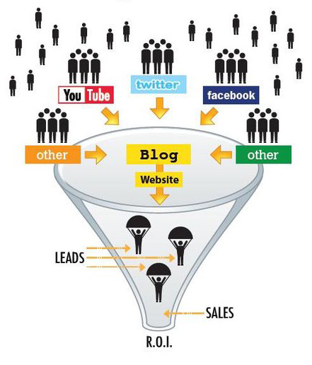 sales_funnel_social